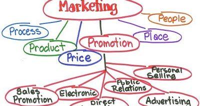 بازاریابی - دکتر حسین ولی عیدی